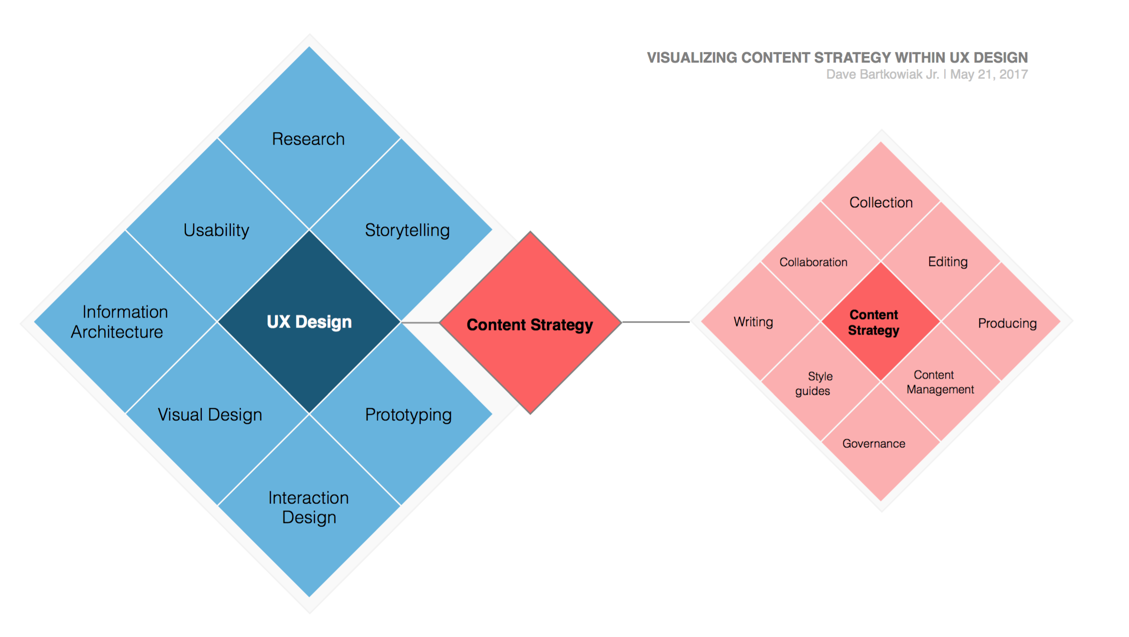 visualizing-content-strategy-within-ux-design
